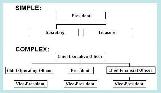 Officer Structure Hierarchy